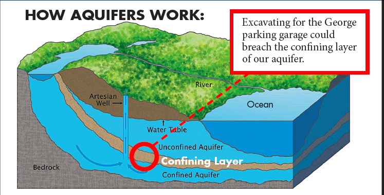 How aquifers work